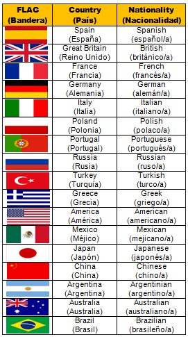 Nacionalidad Francia En Ingles Citasonlineaarinal S Blog