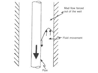 defined Annular fluid flow causes surge swab pressure