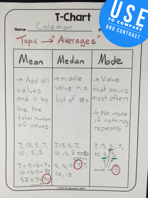 View this example of how to use a 3 column T-Chart to compare and contrast math concepts.