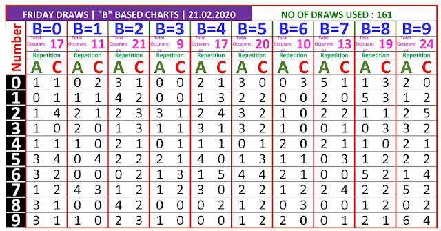 Kerala Lottery Winning Number Trending And Pending B based Ac  Chart on 21.02.2020