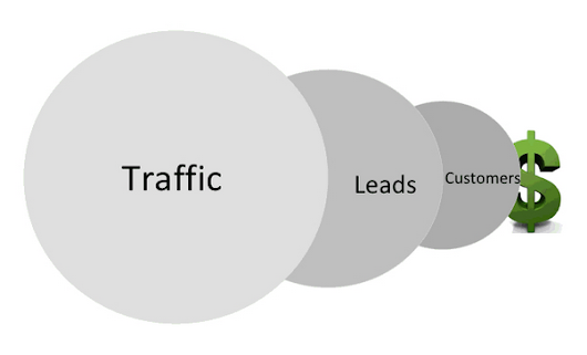 Tips To Get More Leads From Your Website