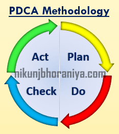 PDCA Cycle Methodology
