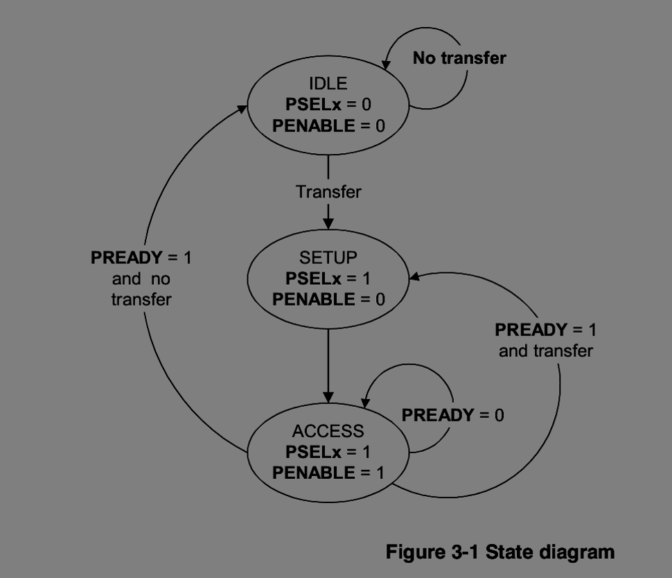 Verification Protocols: APB Protocol