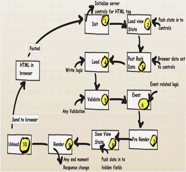 http://1.bp.blogspot.com/-diB250ezh1w/UtTpD8HFK2I/AAAAAAAABJA/KF7-fOcnjLg/s1600/page+life+cycle.jpg