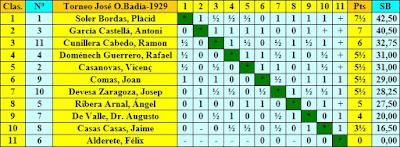 Clasificación por orden de puntuación del Torneo de Altura, Copa José O. Badía