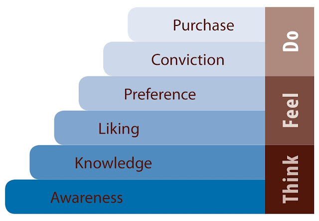 hierarchy-of-effects-model-ozyalandika