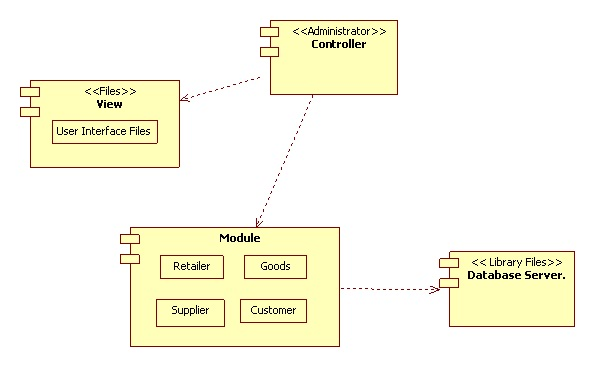 UML Diagrams for Retail Store Management | IT KaKa