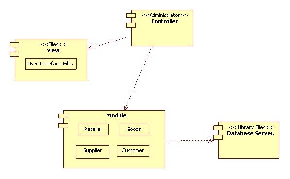 UML Diagrams for Retail Store Management | IT KaKa