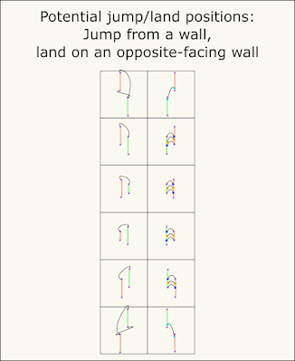 Illustrations of wall-to-opposite-facing-wall jump-land-position combinations.