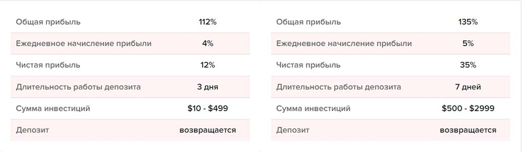 Инвестиционные планы BitWat