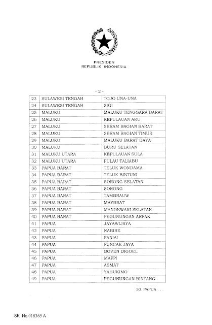 daerah tertinggal Peraturan Presiden No 63 Tahun 2020 sulawesi maluku dan papua
