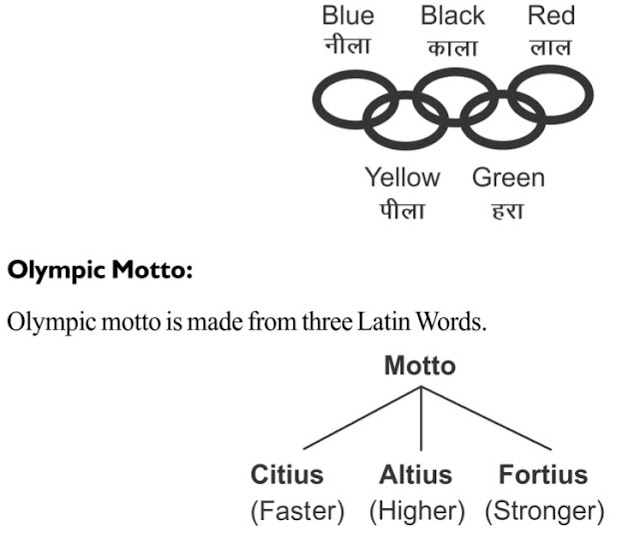 11th Class Physical Education Notes in chapter 2 Olympic Movement