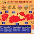Kasus Covid-19 di NTB Kembali Meroket, Satu Kasus Baru Adalah Bayi Berusia Enam Hari