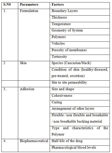 Factors affecting Transdermal Permeability
