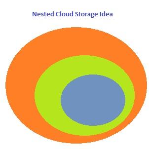 Nested Cloud Storage Idea using Skydrive, Google Drive, Dropbox, etc