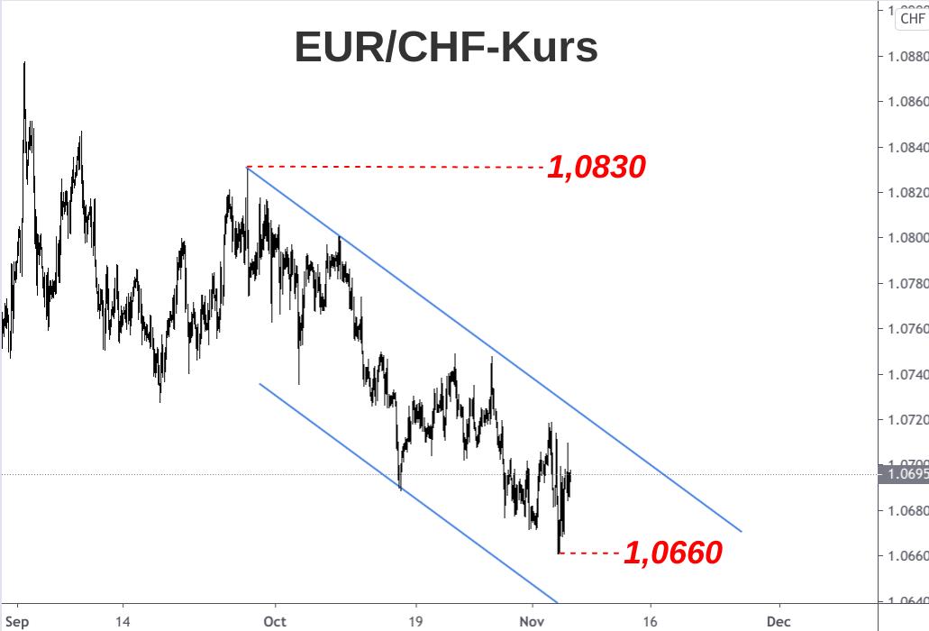 Abwärtstrend EUR/CHF-Kurs September bis November 2020
