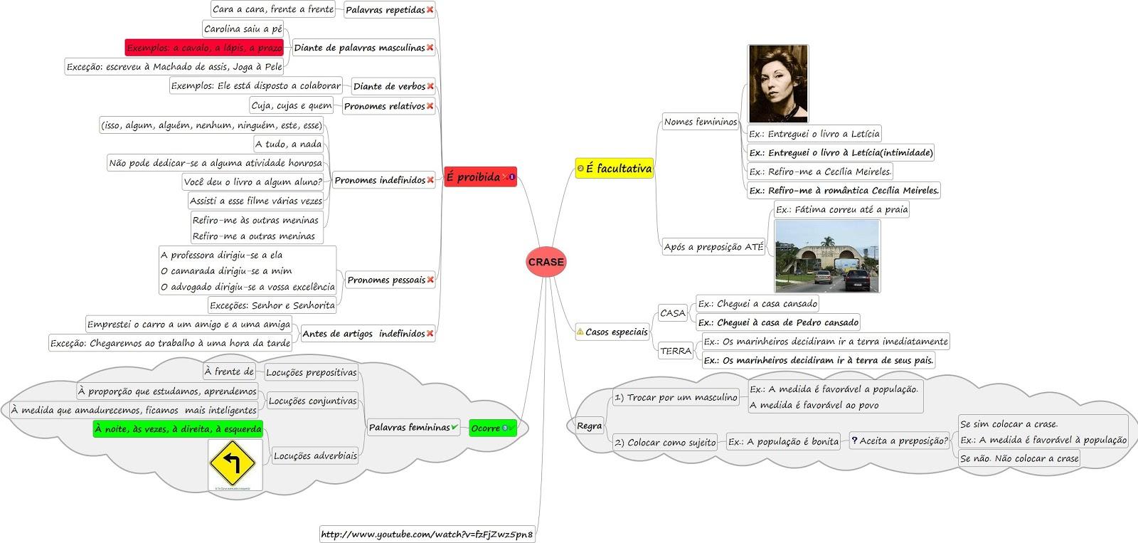 Mapas mentais para concursos de TI: Crase