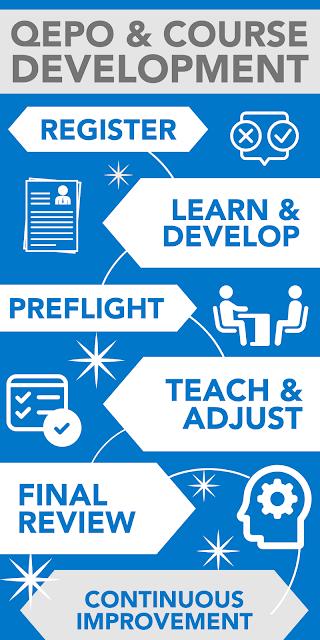 Register, Learn & Develop, Preflight, Teach & Adjust, Final Review, & Continuous Improvement