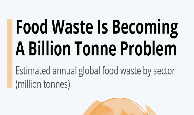 Food Waste Is Becoming A Billion Tonne Problem #infographic