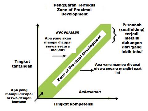 Pendekatan CLIL (Content Language Integrated Learning) dan Pedagogi Genre (Genre Pedagogy)