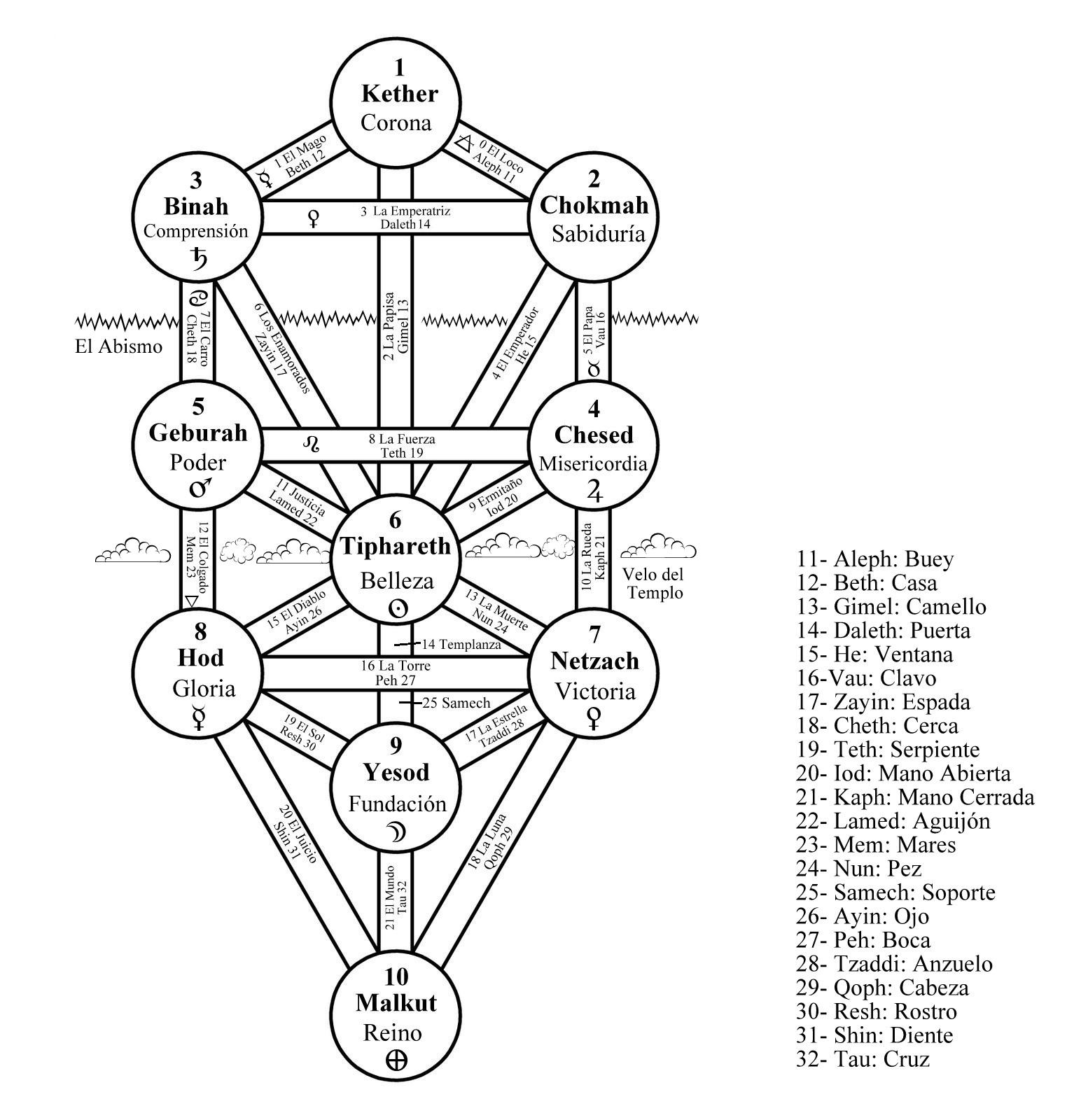 La Manzana Dorada Lectura De Illuminatus Semana 46
