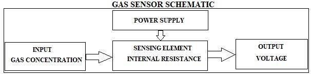 GAS SENSOR SCHEMATIC-TechnoElectronics44