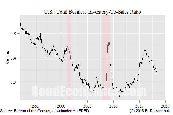 Chart: U.S. Total Business Inventory-to-Sales Ratio