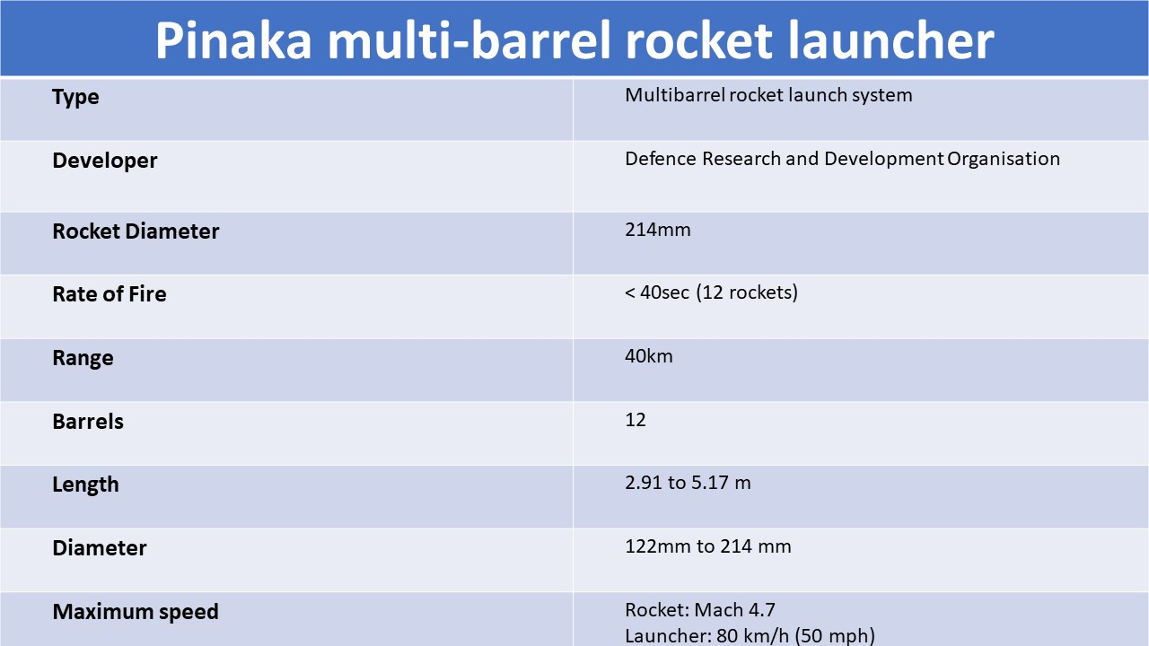 Specification of Pinaka Missiles Multi-Barrel Rocket Launch System.