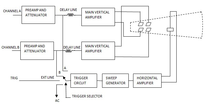 Dual Beam Oscilloscope Block Diagram - Electronics and