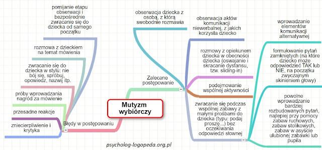 terapia mutyzmu i objawy