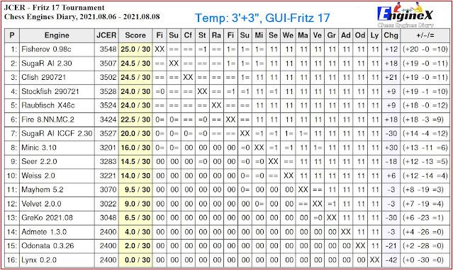Chess Engines Diary - Tournaments 2021 - Page 11 2021.08.06.JCERFritz17Tournament