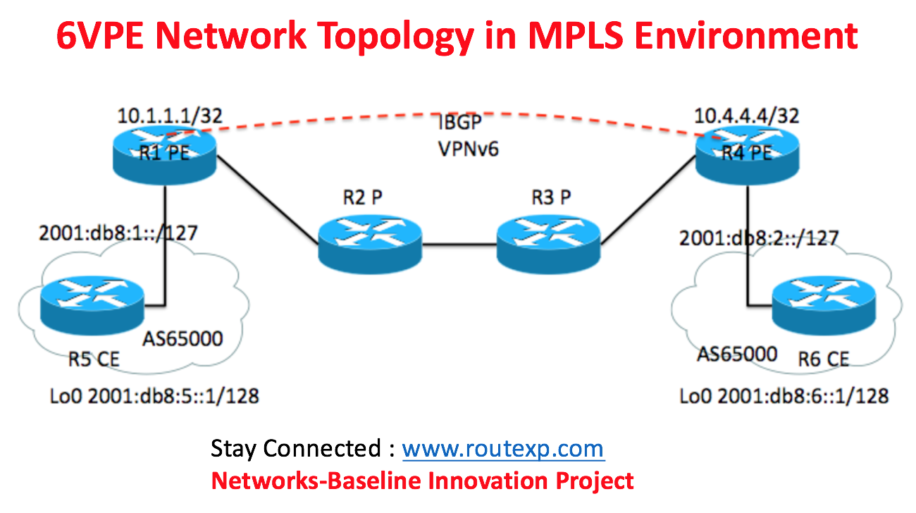 IPv6 over MPLS Scenario: 6VPE Configuration example - Route XP