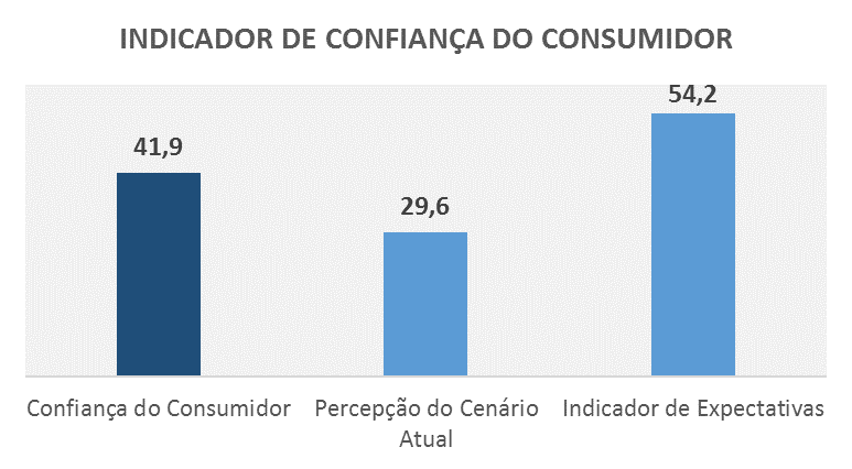 Confiança dos Consumidores demonstra pessimismo com o atual cenário econômico, mostram SPC Brasil e CNDL