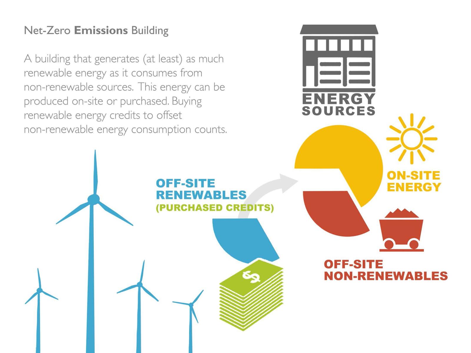 A Primer on Zero Energy vs Zero Emissions - Renewable ...  |Zero Emission Energy
