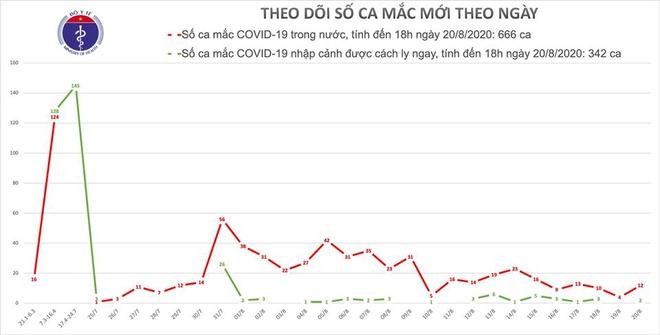 Thêm 14 người mắc Covid-19, Việt Nam có trên 1.000 bệnh nhân