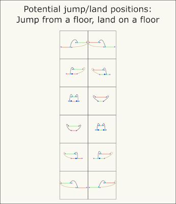 Illustrations of floor-to-floor jump-land-position combinations.