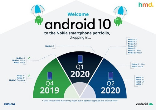 HMD Fast Forward Android 10 Rollout to Nokia phones – See New Roadmap below