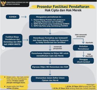prosedur pengajuan HAKI (hak kekayaan intelektual)