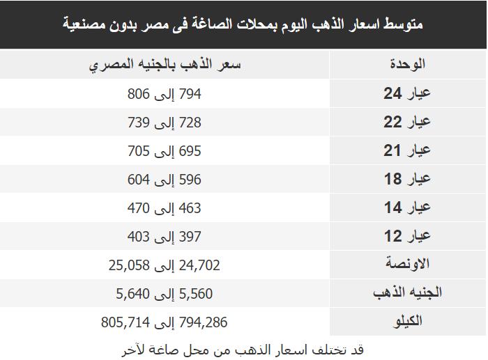اسعار الذهب اليوم فى مصر Gold الاربعاء 25 مارس 2020