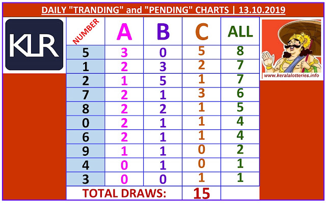 Kerala Lottery Winning Number Daily Tranding and Pending  Charts of 15 days on 13.10.2019