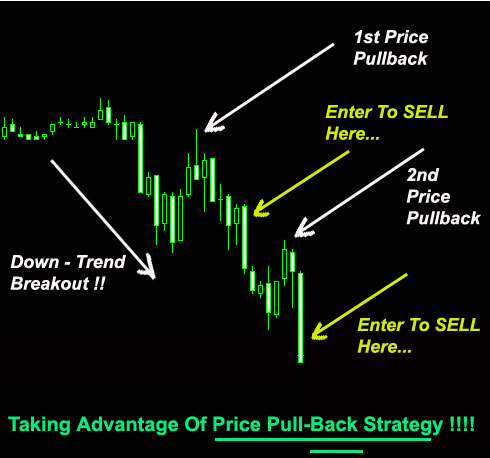 Out of the money options trading strategy