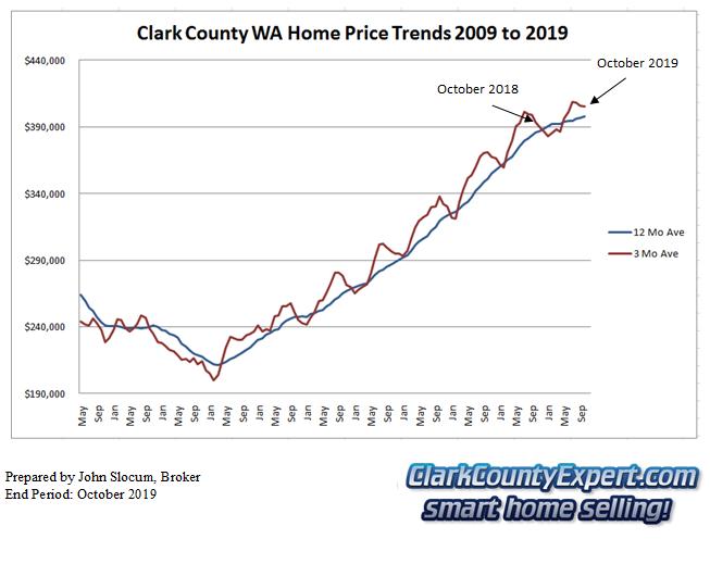 Clark County Home Sales October 2019- Average Sales Price Trends