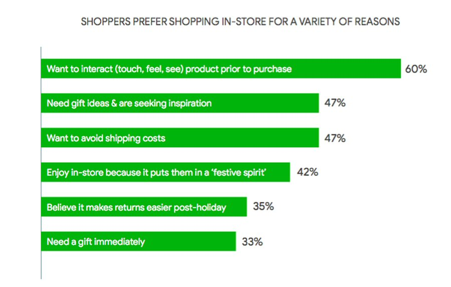 Top reasons for in-store shopping