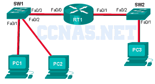 CCNA 1 v6.0 ITN Chapter 5 Exam Answers q14