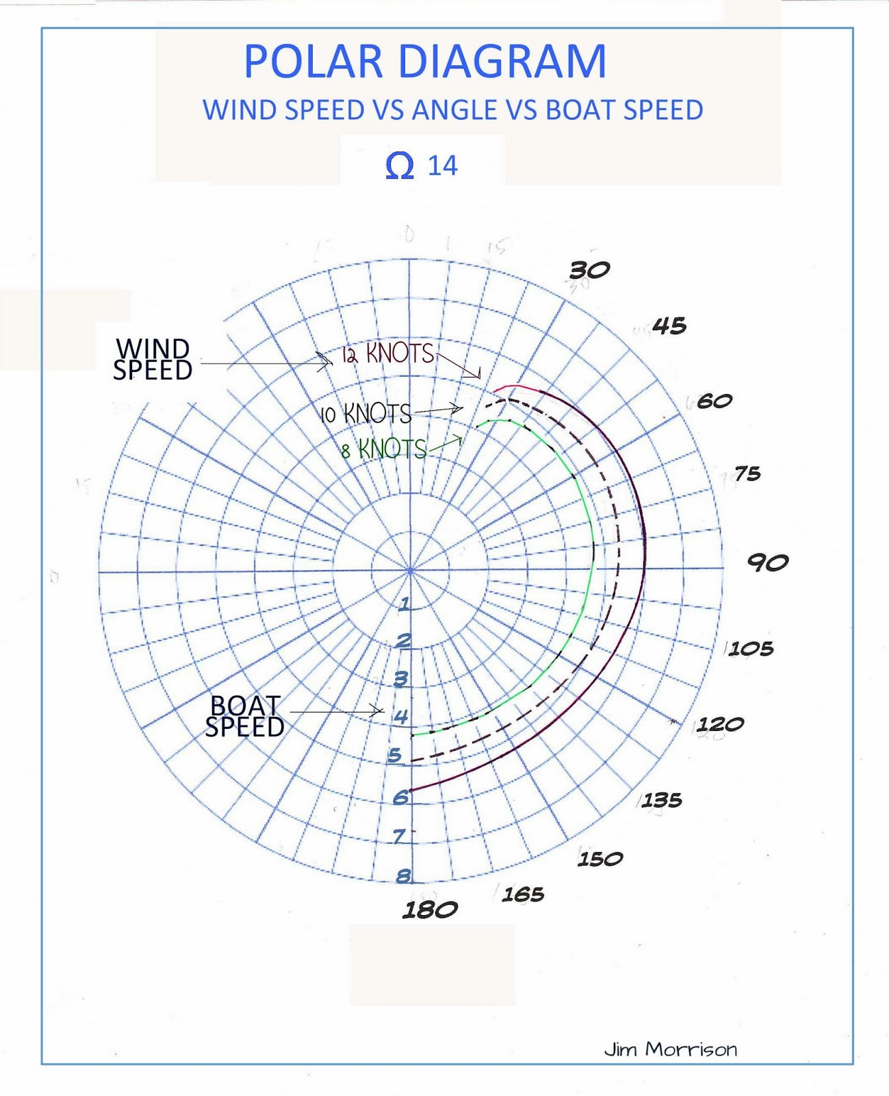 wind energy diagram wind speed diagram omega 14 sailboat: omega 14 polar diagram for wind speed ... #1