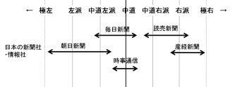 朝日新聞 読売 右寄り 左より メディア 立ち位置 マップ チャート グラフ