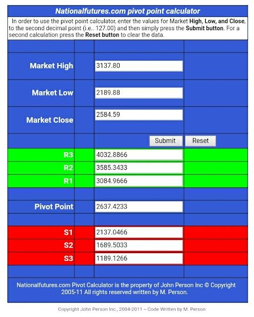 SPX Pivot Point Values For April