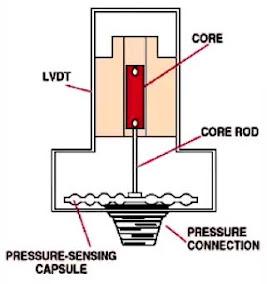 Inductive Pressure Sensors