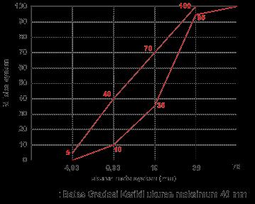 Batas Gradasi Kerikil ukuran maksimum 40 mm