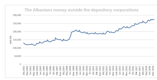 The Albanians money outside the depository corporations